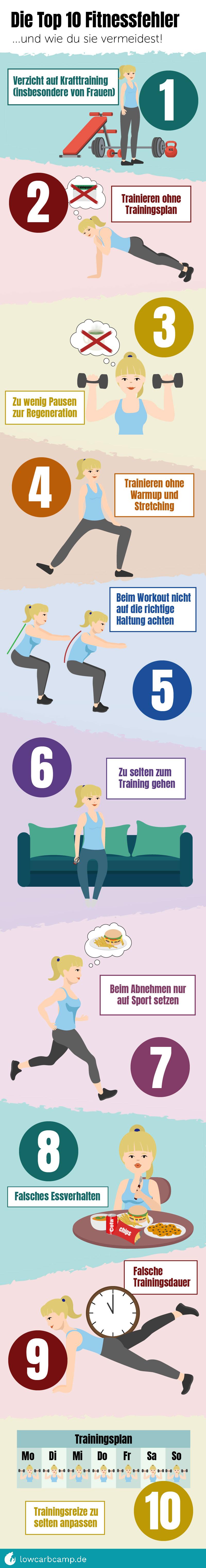 Die Top 10 Fitnessfehler und wie du sie vermeidest!