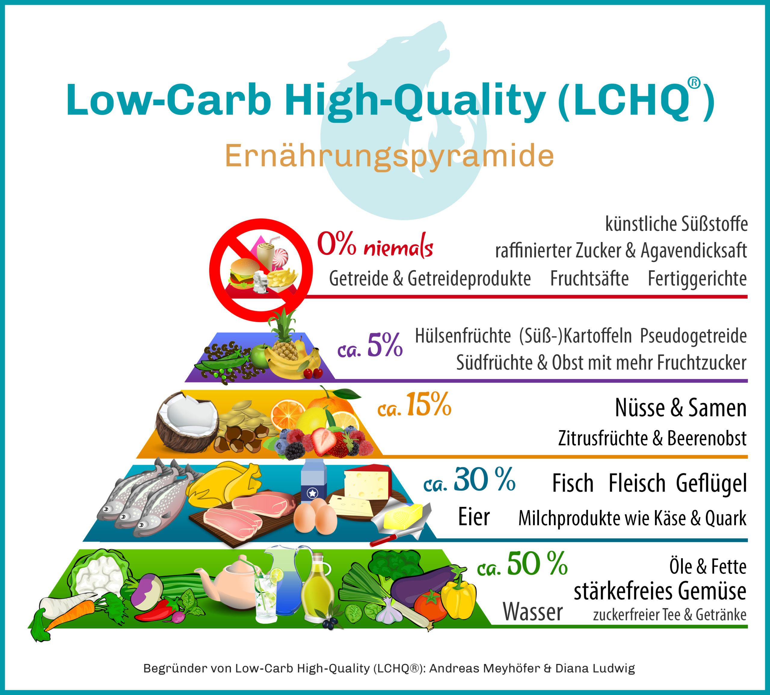 Low-Carb High-Quality (LCHQ®) Ernährungspyramide - Mit smarter Low-Carb Ernährung zum Erfolg