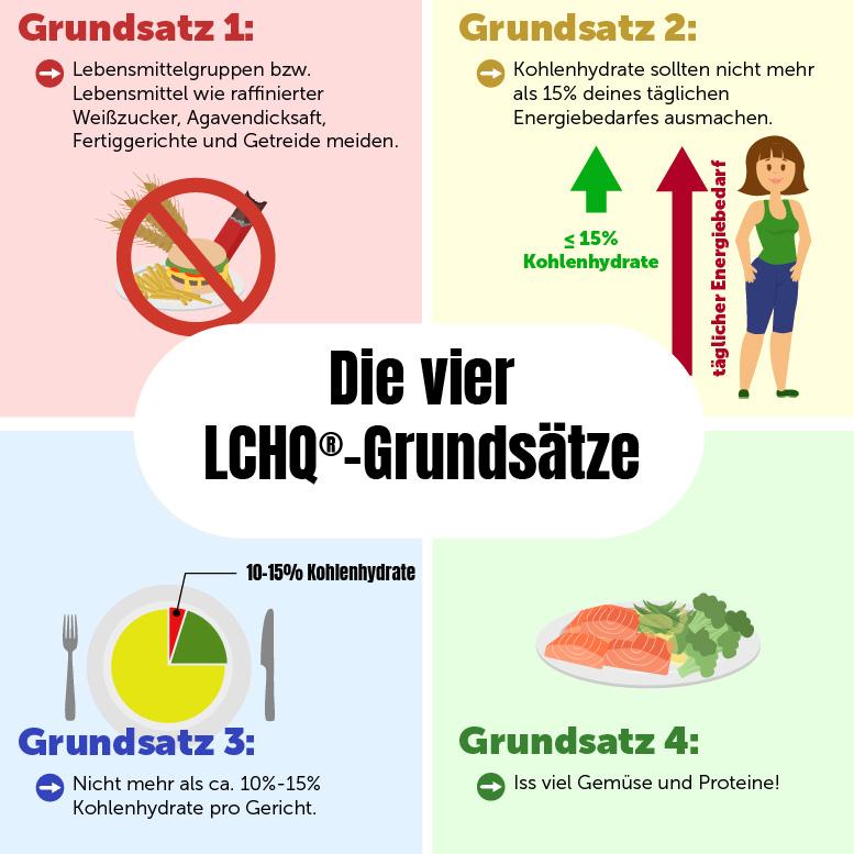 LCHQ® (Low-Carb High-Quality) - Die 4 Grundsätze